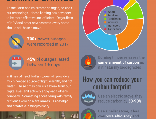 Where Stoves Stand Against Climate Change