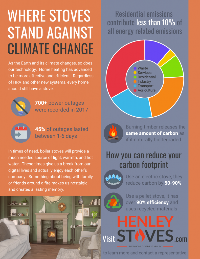 Climate change, stoves, emissions, eco friendly, electric, power outage, pellet, stoves